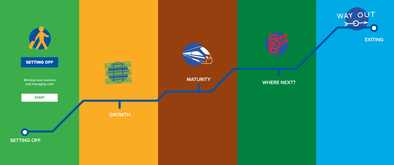 McBrides Accountants Business Route Map journey